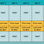 Diet Plan for Intermittent Fasting